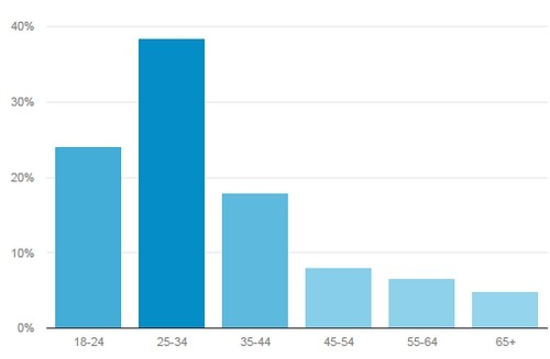 Rango de edades de usuarios del portal vivirENbolivia.net   MÚSICA (mayo 2015)