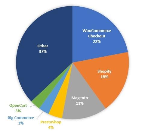 ¿Qué tecnología empleamos para el desarrollo de webs de comercio electrónico?, VENBO