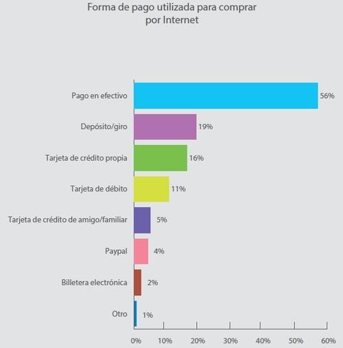 Estado de comercio electrónico en Bolivia, 2017, VENBO
