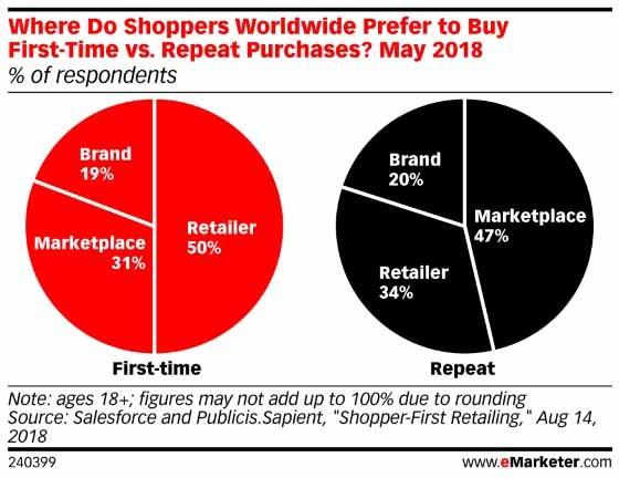 ¿Qué ventajas aporta vender mediante un marketplace respecto a una tienda propia?, VENBO