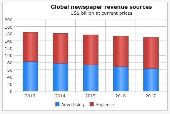 Cómo conseguir un modelo sostenible de suscripciones digitales para periódicos, VENBO